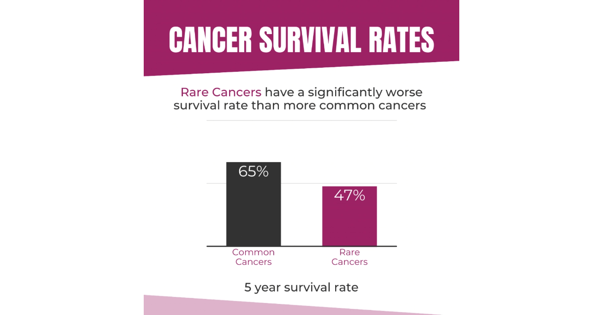 Cancer survival rates news